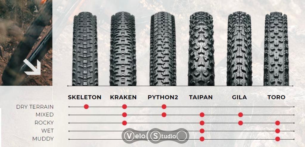 Разновидности покрышек hutchinson