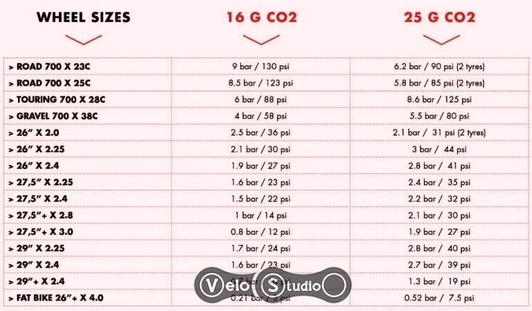Таблица баллончиков CO2